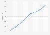 Number of .ca registrations 2013-2014