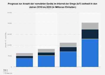 Anzahl der vernetzten Geräte im Internet der Dinge (IoT) weltweit bis 2020