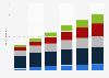 Bestand an Consumer-IoT-Geräten in Deutschland bis 2020