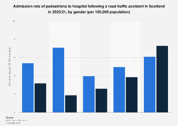 Admission rate of injured pedestrians in Scotland in 2017/18, by age and gender