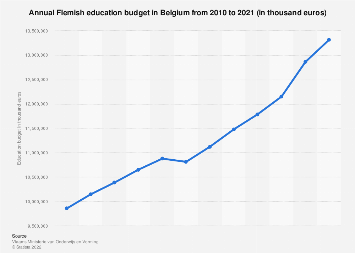 Flemish education budget per year in Belgium 2010-2017