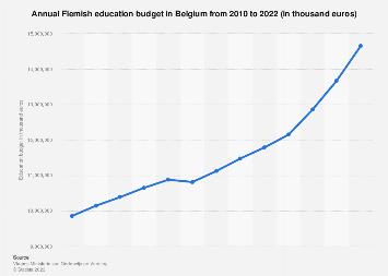 Flemish education budget per year in Belgium 2010-2017
