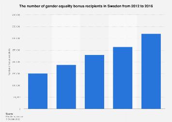 Gender equality bonus recipients in Sweden 2012-2016