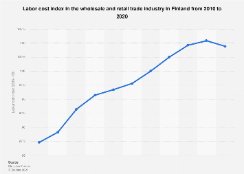 Labour cost index in the wholesale and retail trade in Finland 2007-2017