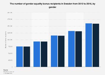 Gender equality bonus recipients in Sweden 2012-2016, by gender