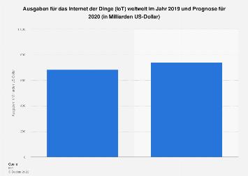 Ausgaben für das Internet der Dinge (IoT) weltweit 2022