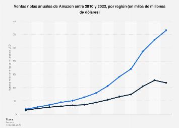 Ventas netas globales de Amazon 2010-2018