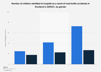 Children: emergency admissions for road traffic accidents in Scotland 2017/18