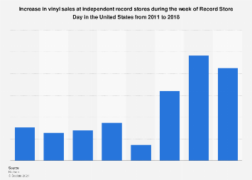 Vinyl record unit sales increase during Record Store Day in the U.S. 2011-2018