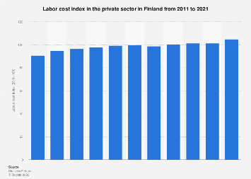 Labour cost index in the private sector in Finland 2007-2017