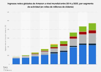 Ingresos netos globales de Amazon por segmento de actividad de 2014-2018