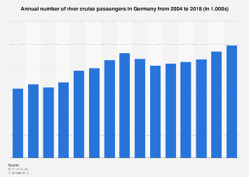 Number of river cruise passengers in Germany 2004-2016