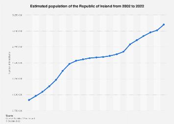 Ireland: total population 2002-2016