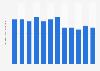 Variation de la consommation par habitant en semoule de couscous en France 2001-2012