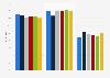 Regelmäßige Fitness- und Kraftstudio-Nutzer in Deutschland bis 2016 (nach Alter)