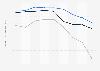 Indexwerte von Demokratie und Marktwirtschaft nach dem BTI für Brasilien bis 2018