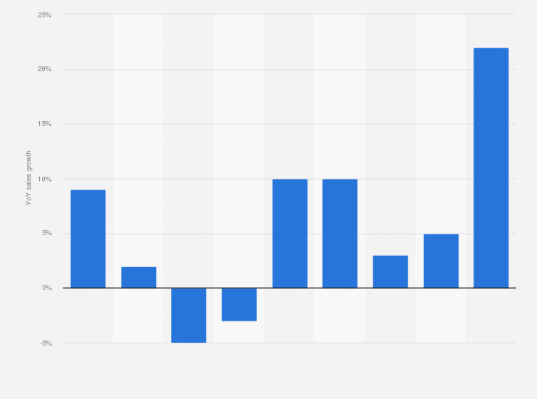 Costco: sales growth Canada 2018   Statista