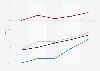 U.S. online retailer desktop holiday shopper conversion rate 2010-2014