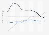 Indexwerte von Demokratie und Marktwirtschaft nach dem BTI für Kuba bis 2018