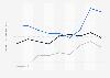 Indexwerte von Demokratie und Marktwirtschaft nach dem BTI für Ecuador bis 2018