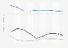 Indexwerte von Demokratie und Marktwirtschaft nach dem BTI für Jamaika bis 2018