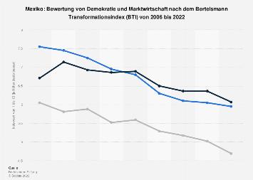 Indexwerte von Demokratie und Marktwirtschaft nach dem BTI für Mexiko bis 2018
