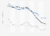 Indexwerte von Demokratie und Marktwirtschaft nach dem BTI für Venezuela bis 2018