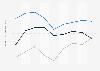 Indexwerte von Demokratie und Marktwirtschaft nach dem BTI für Albanien bis 2018