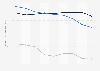Indexwerte von Demokratie und Marktwirtschaft nach BTI für Bosnien und Herzegowina