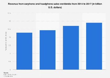 Earphone & headphone worldwide consumer sales 2014-2017