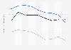 Indexwerte von Demokratie und Marktwirtschaft nach dem BTI für Bulgarien bis 2018