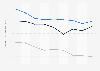 Indexwerte von Demokratie und Marktwirtschaft nach dem BTI für Kroatien bis 2018