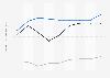 Indexwerte von Demokratie und Marktwirtschaft nach dem BTI für Lettland bis 2018