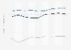 Indexwerte von Demokratie und Marktwirtschaft nach dem BTI für Litauen bis 2018