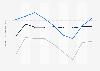 Indexwerte von Demokratie und Marktwirtschaft nach dem BTI für Nordmazedonien 2018