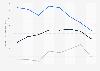 Indexwerte von Demokratie und Marktwirtschaft nach dem BTI für Montenegro bis 2018