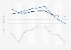 Indexwerte von Demokratie und Marktwirtschaft nach dem BTI für Polen bis 2018