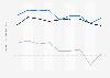 Indexwerte von Demokratie und Marktwirtschaft nach dem BTI für Rumänien bis 2018