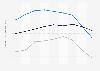 Indexwerte von Demokratie und Marktwirtschaft nach dem BTI für Serbien bis 2018