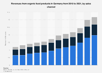 Revenues from organic food in Germany 2010-2017, by sales channel
