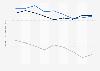 Indexwerte von Demokratie und Marktwirtschaft nach dem BTI für die Slowakei bis 2018