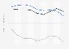 Indexwerte von Demokratie und Marktwirtschaft nach dem BTI für Slowenien bis 2018