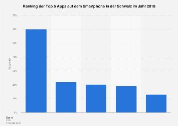 Nutzeranteile der beliebtesten Apps auf dem Smartphone in der Schweiz 2017