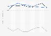 Indexwerte von Demokratie und Marktwirtschaft nach dem BTI für Tschechien bis 2018