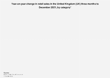 Retail sales: year-on-year change in the United Kingdom (UK) 2018, by category