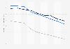 Indexwerte von Demokratie und Marktwirtschaft nach dem BTI für Ungarn bis 2018