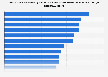 Summer Games Done Quick 2020 Schedule.Money Raised By Games Done Quick Events 2019 Statista