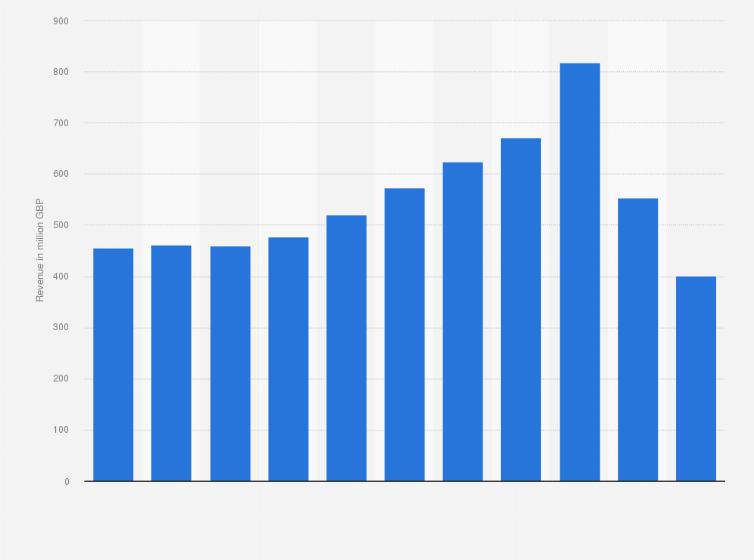 Whsmith Travel Store Sales 2011 2017 Uk Statistic