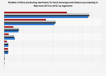 Italy: number of firms producing food, beverage, tobacco machines 2016, by legal form