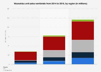Global unit sales of wearables 2014-2016, by region